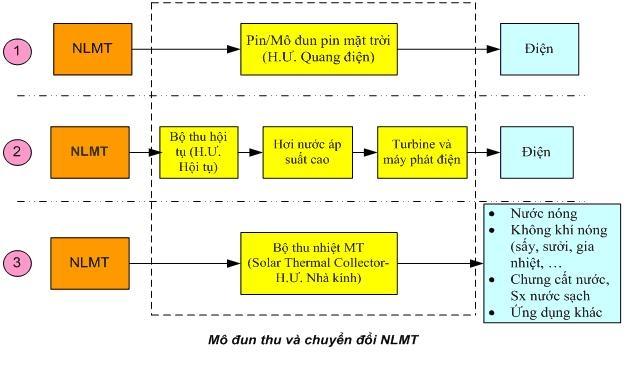dien mat troi 1 - Điện mặt trời - Nguồn năng lượng sạch